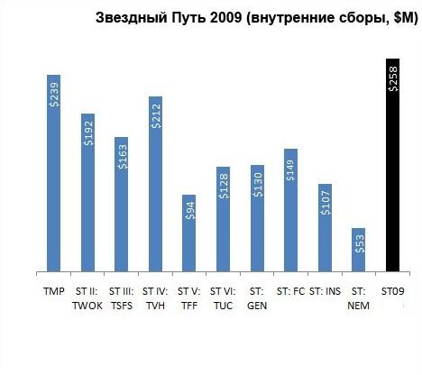 Внутренние сборы Звездного Пути 2009 в миллионах долларов