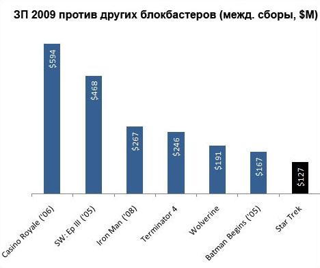 Звездный Путь 2009 против других блокбастеров в мировом прокате в миллионах долларов