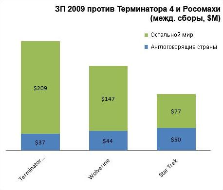 Звездный Путь 2009 против Терминатора 4 и Росомахи в миллионах долларов